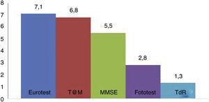 Tiempo en minutos requeridos por los test cognitivos breves. MMSE: Mini-Mental State Examination; T@M: test de alteración de memoria; TdR: test del reloj.