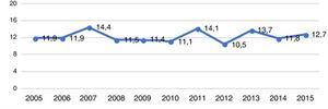 Tasa de ingresos hospitalarios, en Aragón, por ictus isquémicos o AIT por 100.000 habitantes/año en personas de 18 a 50 años.