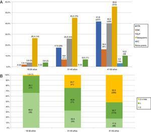 A) Prevalencia de factores de riesgo vascular en adultos jóvenes con ictus isquémico distribuidos por grupos etarios. B) Número de factores de riesgo vascular por grupo etario.