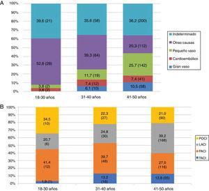 Distribución de los distintos tipos de ictus isquémico según grupo etario: A) Clasificación TOAST. B) Clasificación OCSP.