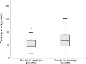 Comparación de medias de tiempo puerta-aguja entre guardia de neurología de presencia o guardia de neurología localizada (p=0,003).