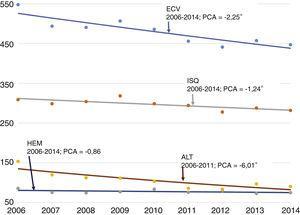 Tendencia de los episodios por enfermedad cerebrovascular, pacientes de 50 años o más. Tasa estandarizada (población europea estándar) por 100.000 habitantes, periodo 2006-2014, Región de Murcia Puntos: valores observados (tasas estandarizadas). Línea: tendencia (tasas calculadas). Números negativos: PCA descendente. Resultados estadísticamente significativos: cada año las tasas de ECV, ISQ y AIT disminuyen de media un 2,25, un 1,24 y un 6,01%, respectivamente. No se detectaron puntos de inflexión en las tendencias («joinpoints»). AIT: accidente isquémico transitorio; ECV: enfermedad cerebrovascular; HEM: ictus hemorrágico; ISQ: ictus isquémico; PCA: porcentaje de cambio anual medio. * PCA con diferencia estadísticamente significativa (p <0,05).
