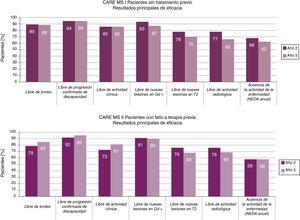 Resultados principales en términos de eficacia de alemtuzumab en los estudios de extensión frente a los estudios principales.