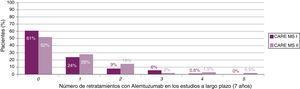 Porcentaje de pacientes que recibieron cursos adicionales de alemtuzumab a lo largo de 7 años de seguimiento.