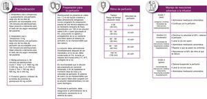 Características de la perfusión y propuesta de velocidad de perfusión.