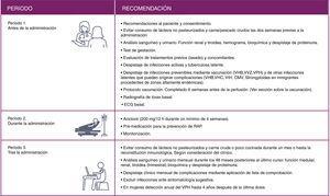Resumen de las recomendaciones durante los 3 periodos de administración de alemtuzumab. CMV: citomegalovirus; RAP: reacciones asociadas a la perfusión; VHB: virus de la hepatitis B; VHC: virus de la hepatitis C; VIH: virus de inmunodeficiencia humana; VPH: virus del papiloma humano; VVZ: virus varicela-zóster.