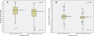 Relación entre la puntuación basal del MNA (A) y la variación a los 18meses del MNA (B) con el criterio de progresión clínica. 1 U de Mann-Whitney.
