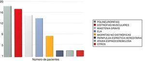 Distribución de la muestra por diagnóstico clínico.