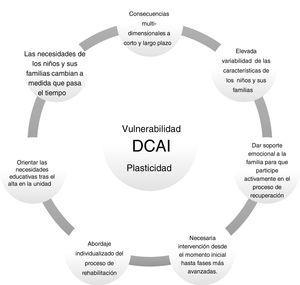Variables que determinan las necesidades de rehabilitación neuropsicológica en pacientes pediátricos.