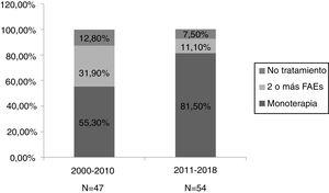 Porcentajes de monoterapia, tratamiento con dos o más FAE y no tratamiento en los dos periodos estudiados.