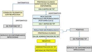 Algoritmo para en tratamiento con TIP en EM durante el desescalado. TIP: Tratamiento inmunosupresor administrado en pulsos.
