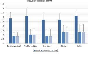 Puntuaciones de la escala de FTM basales, a los 12 meses y finales. FTM: escala para la valoración del temblor de Fahn-Tolosa-Marin.