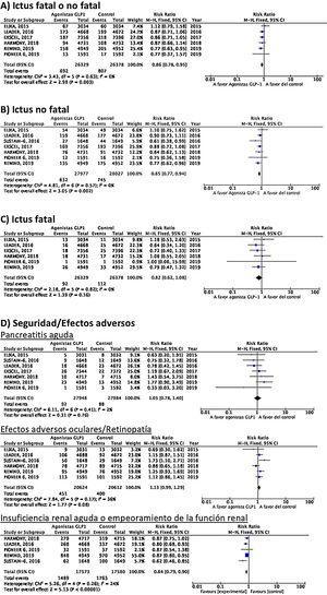 Agonistas GLP-1 en prevención de ictus en pacientes con DM-2.