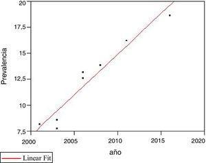 Comparación de prevalencia y año de estudio. Se aprecia con correlación positiva y estadísticamente significativa. r2 = 0,93, p = 0,0001.