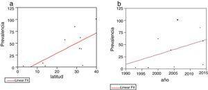 a: Comparación de prevalencia y latitud. Se aprecia con correlación positiva y estadísticamente significativa. r2 = 0,46, p = 0,0309. b: Se aprecia un aumento de la prevalencia a medida que los estudios son más recientes, pero sin correlación estadísticamente significativa.