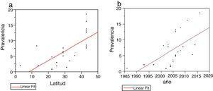 a: Comparación de prevalencia y latitud, se aprecia con correlación positiva. r2 = 0,47, p = 0,0003. b: Comparación de prevalencia y año del estudio. Se aprecia una correlación positiva y estadísticamente significativa. r2 = 0,36, p = 0,0021.
