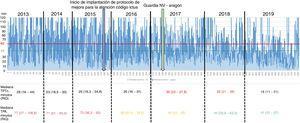 Gráfica comparativa de los tiempos puerta-aguja y puerta-TC de todos los pacientes incluidos en el estudio, con sus medianas por año.
