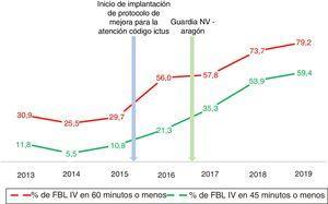 Gráfica comparativa de la proporción de pacientes que recibieron fibrinólisis intravenosa (FBL-IV) con tiempos puerta-aguja menores de 60 y 45 min por año.