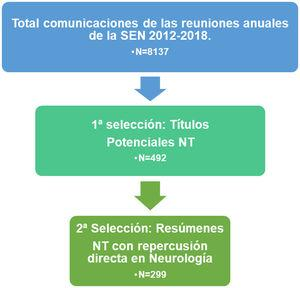 Diagrama de flujo del proceso de selección de comunicaciones y criterios de inclusión. NT: nuevas tecnologías; SEN: Sociedad Española de Neurología.