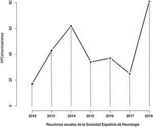Evolución temporal del número de comunicaciones sobre nuevas tecnologías presentadas en las reuniones anuales de la SEN desde 2012 hasta 2018.