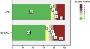 Datos de autonomía a los 3 meses (escala mRankin desglosada) de pacientes con II por DAC reperfundidos y pacientes con II por otras causas reperfundidos.