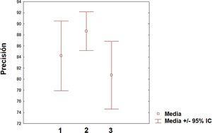 Nivel medio de precisión e intervalos de confianza (95%) en cada una de las categorías analizadas (1: clasificación; 2: diagnóstico y 3: predicción).
