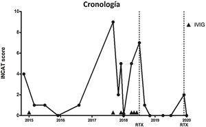 Cronología de la actividad de la enfermedad medida con el INCAT score y tratamientos prescritos. Las líneas discontinuas indican el momento de administración de RTX. Las puntas de flecha indican el uso de IVIG.IVIG: inmunoglobulinas intravenosas; RTX: rituximab.