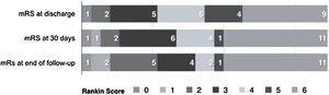 Modified Rankin Scale Score during follow-up of severe CVT DC patients.