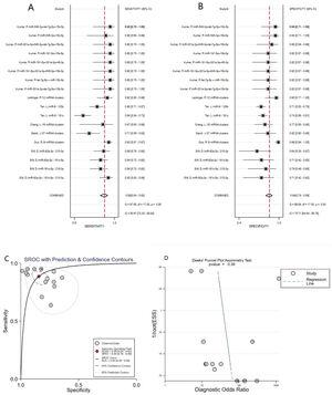 Forest plots of sensitivity (A), specificity (B), AUC (C) and Funnel plot (D) of miRNA clusters for diagnosing AD patients from healthy controls.