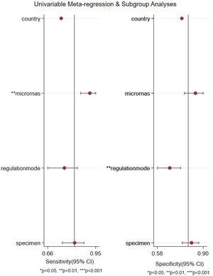 Forest plots of multivariable meta-regression for sensitivity and specificity.