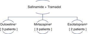 (1) 3 patients were taking safinamide+tramadol+duloxetine. (2) 3 patients were taking safinamide+tramadol+mirtazapine. (3) 3 patients were taking safinamide+tramadol+escitalopram. 2 patients were taking 2 antidepressants+safinamide+tramadol.