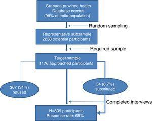 GRANADΣP study sampling procedure and response.