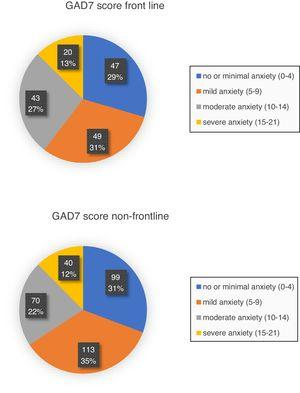 The Generalized Anxiety Disorder Score (GAD7). The GAD7 is a self-rated scale to evaluate the severity of anxiety and has good reliability and validity. The total scores are categorized as follows: minimal/no anxiety (0–4), mild anxiety (5–9), moderate anxiety (10–14), or severe anxiety (15–21). 40% of frontline doctors had a score of 10 or more, reflecting at least moderate anxiety. In non-frontline staff, the proportion having a score of 10 or more was lower, i.e. 34%.