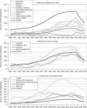 Tasa de incidencia de enfermedades profesionales en España de 1990 a 2007 por comunidad autónoma.