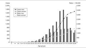 Cancer incidence in Gipuzkoa (1998-2002) by age group and sex.