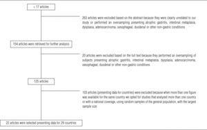 Flow-chart followed when performing the systematic review