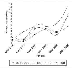 Número de estudios publicados en España en los que se analizan concentraciones de compuestos tóxicos persistentes en personas (desde 1975-1980 hasta 2001-2005).