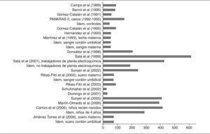 Número de personas incluidas en estudios españoles que analizan concentraciones de policlorobifenilos.