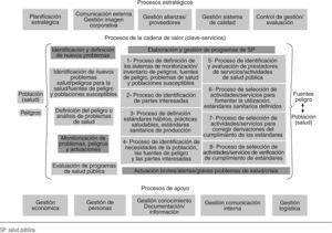 Mapa de procesos de la Dirección General de Salud Pública. Nivel 1: procesos estratégicos, clave y de apoyo.