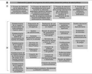 Mapa de procesos de la Dirección General de Salud Pública. Niveles 0, 1 y 2 dentro del proceso clave de elaboración
