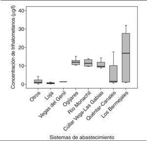 Concentración de trihalometanos en los principales sistemas de abastecimiento de la zona de estudio.