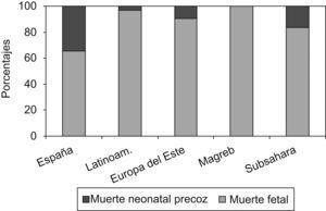 Porcentaje de muerte neonatal precoz y muerte fetal según el origen de la madre (Instituto Nacional de Estadística).