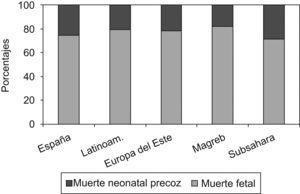 Porcentaje de muerte neonatal precoz y muerte fetal según el origen de la madre (Registro de Mortalidad Perinatal de la Comunidad Valenciana).