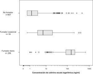 Concentración de cotinina en saliva (ng/ml) según el consumo de tabaco autodeclarado.