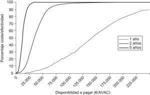 Curva de aceptabilidad del coste-efectividad para 1, 2 y 5 años. Endeavor® frente a bare metal stent. AVAC: años de vida ajustados por calidad.