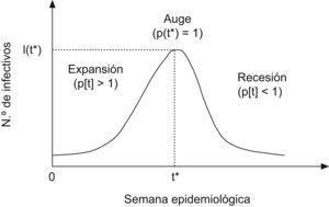 Onda epidemiológica y número reproductivo.