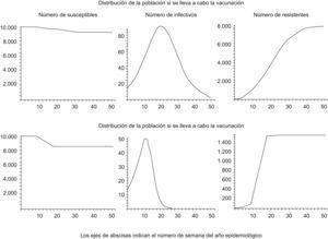 Curvas de solución del modelo dinámico.