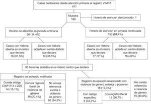 Descripción del registro en la historia clínica de atención primaria (AP) de las mujeres que cuentan con un parte/informe en el Registro de Atención Sanitaria en Violencia contra las Mujeres del Principado de Asturias (VIMPA). CIAP: Clasificación Internacional de la Atención Primaria; VG: violencia de género.