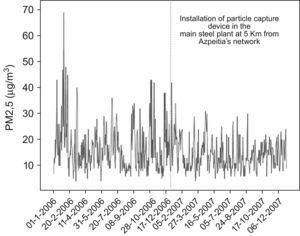 Azpetia's Network PM2.5 time serie (01/01/2006–31/12/2007).