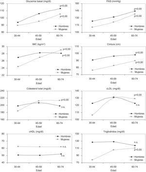 Valores medios y tendencia (test de linearidad de ANOVA) por edad, de la glucemia, la presión arterial sistólica, el índice de masa corporal, el perímetro de la cintura, el colesterol total, LDL y HDL, y los triglicéridos en sangre, por sexo, en la población de 30–74 años de edad en la Comunidad de Madrid (2007).